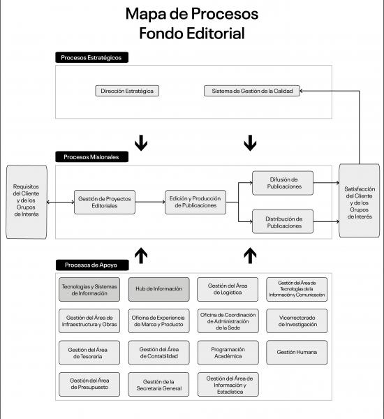 Mapa de procesos FE v3.0